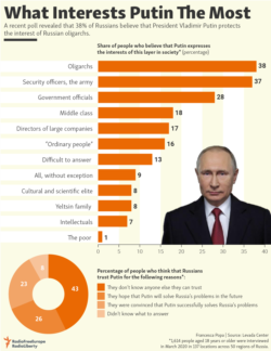 Infographic - Putin Interest