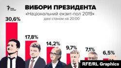 Результати Національного екзит-полу в першому турі президентських виборів-2019