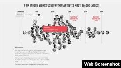 نموداری که مت دانیلز، محقق آمریکایی تهیه کرده به ترتیب نشاندهنده تعداد لغات مختلفی است که هنرمندان هیپهاپ در ترانههایشان استفاده میکنند