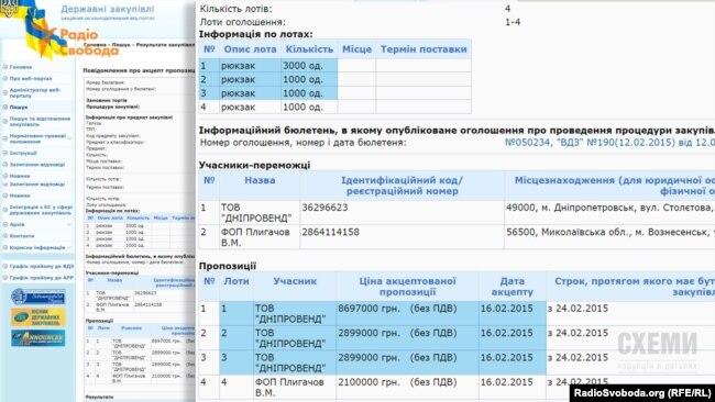 Одна з фірм, що виграла тендер, – маловідома компанія «Дніпровенд» у Дніпропетровську