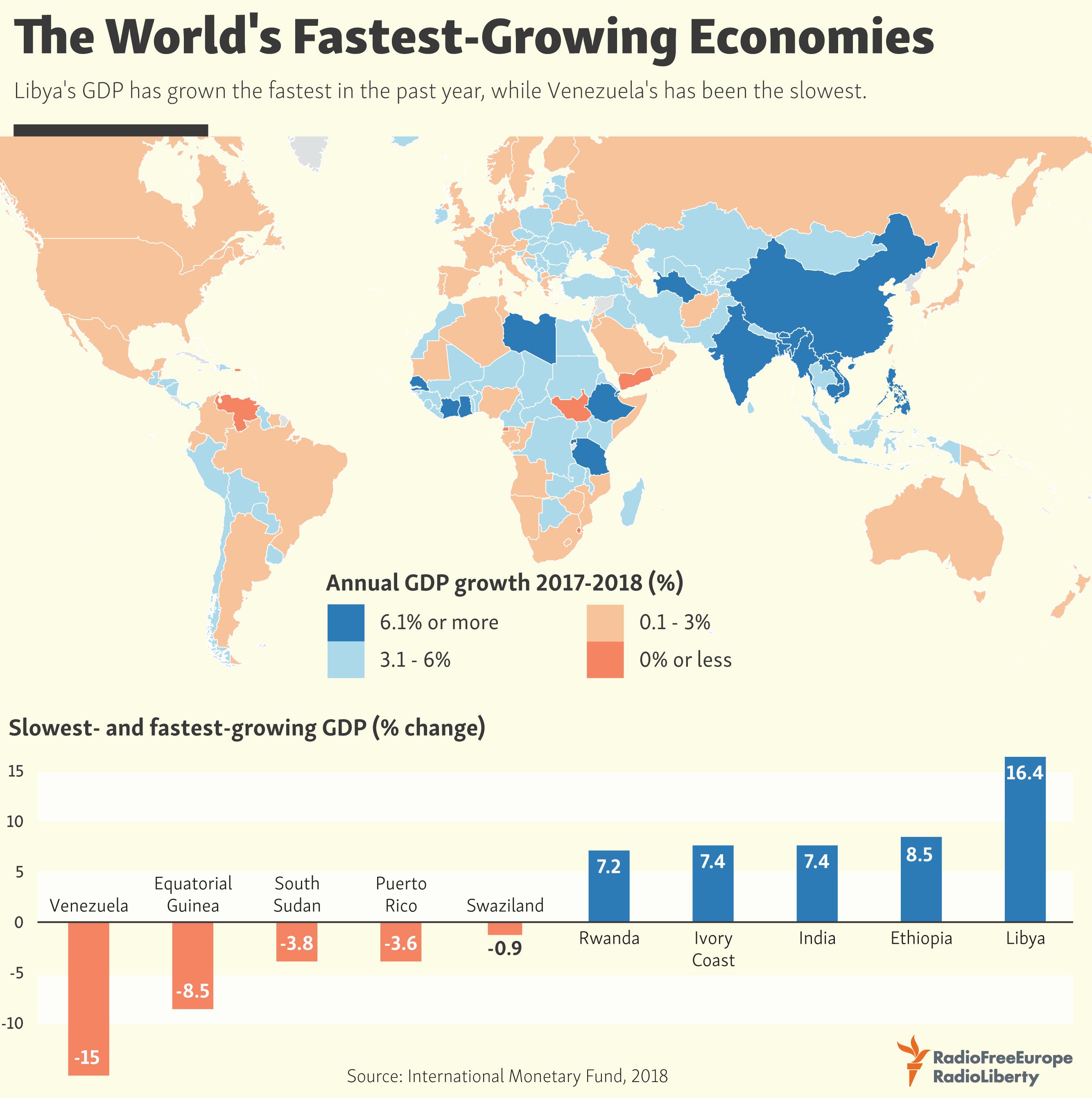 worlds fastest growing major economies - HD2667×2684