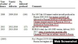Скріншот з бази даних SIPRI