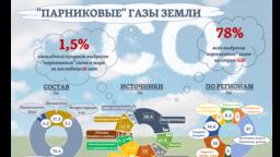 """Три четверти всех &ldquo;парниковых&rdquo; газов мира приходится на углекислый газ (СО2).&nbsp;<a href=""""https://www.wri.org/blog/2020/02/greenhouse-gas-emissions-by-country-sector"""">Крупнейшими их источниками</a> остаются энергетика, транспорт, промышленность и строительство. А разница в объемах выбросов регионов мира может достигать 5-7 раз."""