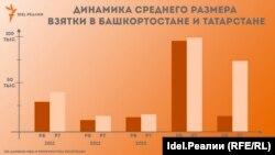 *За основу среднего размера взятки в Башкортостане в 2014 году взяты данные по итогам первого полугодия 2014 года ввиду отсутствия информации по итогам года