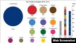 نمودار هزینه نظامی کشورهای مختلف جهان