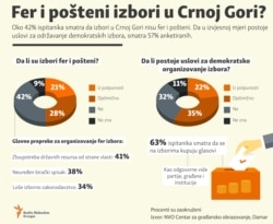 Infographic :Fair elections in Montenegro?