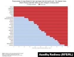 Rusiya qazından kim daha çox asılıdır?