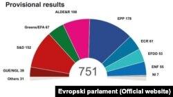 Konačni preliminarni rezultati, sastav Evropskog parlamenta prema političkim grupacijama