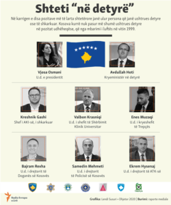 Kosovo: Info graphic: The country on duty