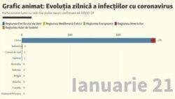 Animație: Cum a evoluat numărul de infectări cu coronavirus în fiecare zi din ianuarie până acum