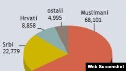 Minimalni broj smrtnih slučajeva vezanih za rat po nacionalnosti – BiH, 1992-1995, podaci Demografske službe Haškog tužilaštva, mart 2011
