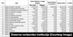 Izdaci Ambasade Crne Gore u Grčkoj