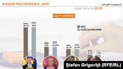 Exit- poll-urile IRES și CURS- Avangarde arată un tur doi între Iohannis și Dăncilă