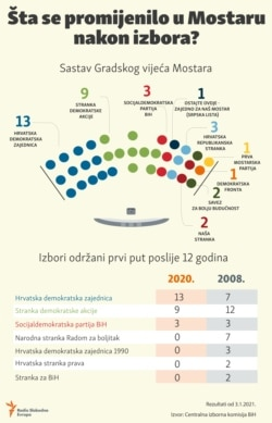 Infographic: Bosnia and Herzegovina, Mostar, elections 2008 and 2020