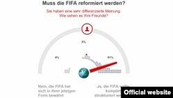 """Опрос """"Фокус онлайн"""": нужна ли реформация ФИФА? 91% — за, 4% — против, 5% — воздержались (из 23464 проголосовавших пользователей). Источник: https://www.focus.de"""