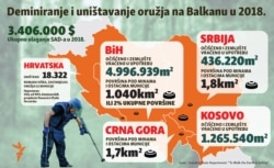 Infographic - Demining or mine clearance and weapons destruction, Balkans 2018. Balkan service, April, 2019