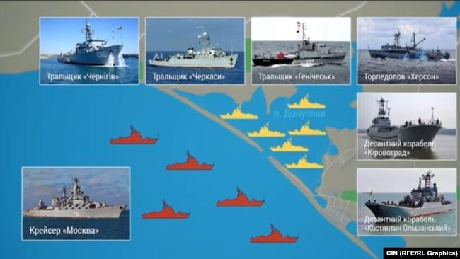 Расположение кораблей во время российской блокады Донузлава