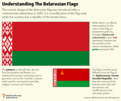 Infographic - Belarusian flag 1