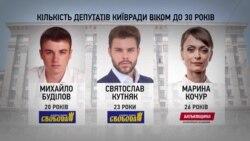 Наймолодші депутати Київради (графіка)