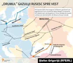 Gazoductele Gazprom spre Europa