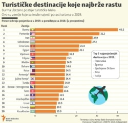 Infographic - Tourist Destinations - Balkan localisation, Feb, 2020