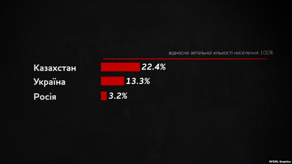 Втрати від голоду у республіках колишнього СРСР відносно всієї кількості населення
