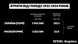 Кількість загиблих під час голоду 1932-1934 років в Україні та Росії (абсолютні та відносні показники)