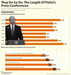 INFOGRAPHIC: They Do Go On: The Length Of Putin's Press Conferences