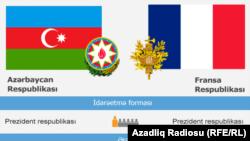 Azerbaijan -- Azerbaijan -- France relations