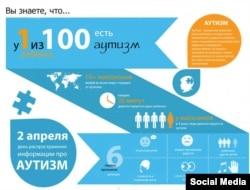 Що ви знаєте про аутизм, інфографіка спільноти «Київ у блакитному»