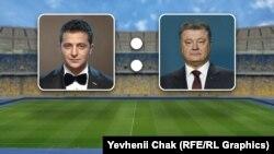 Володимир Зеленський та Петро Порошенко планують провести дебати ввечері 19 квітня