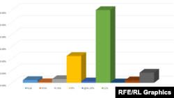 Armenia -- Preliminary Election Results Chart, Yerevan, April 3, 2017