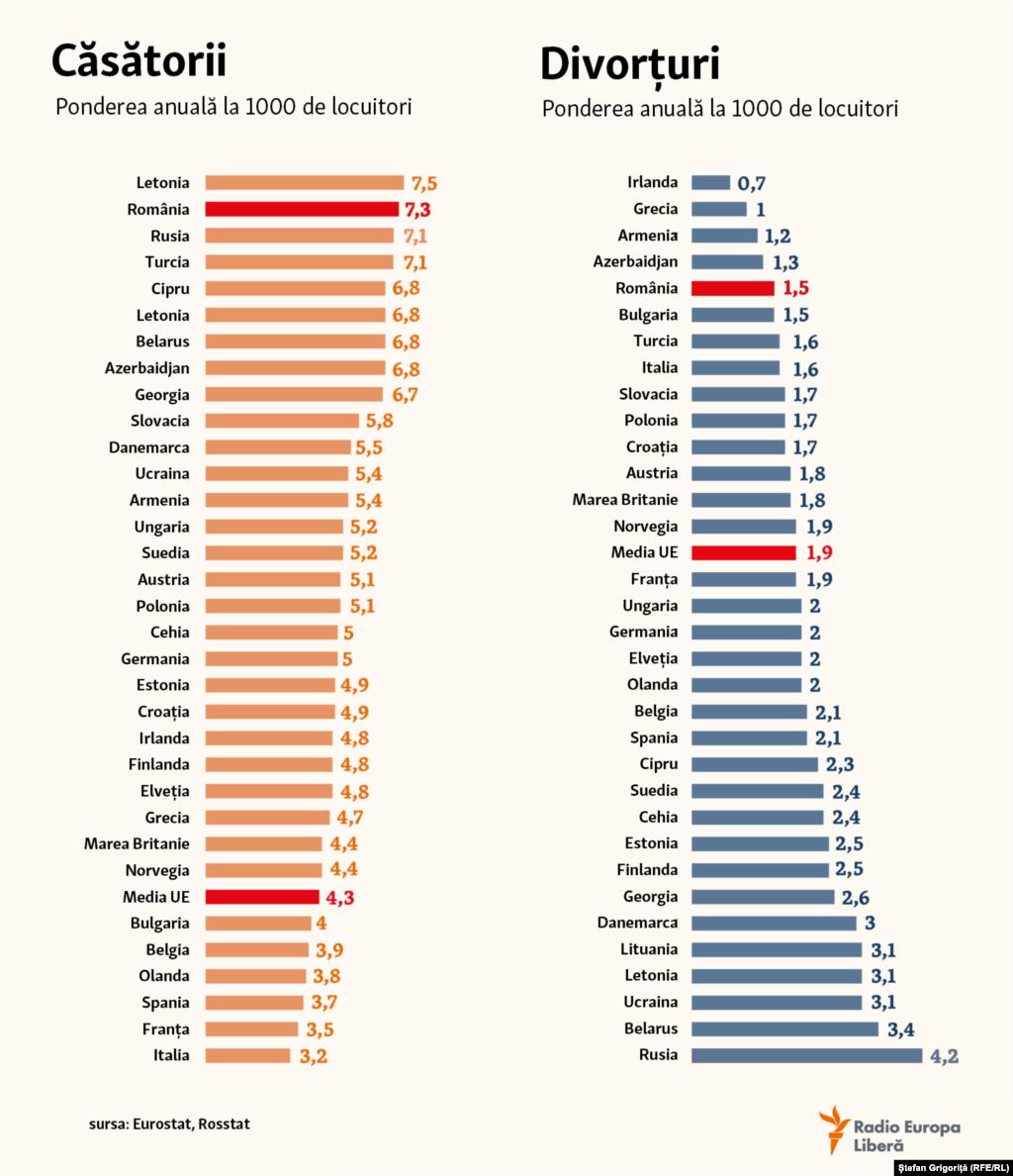 Femeile domină în Europa (+ 24.5 mln.), ONU include în această regiune și Rusia, Ucraina, Belarus și Moldova. Aici, în ultima jumătate de secol, numărul căsătoriilor înregistrate a scăzut aproape de două ori, iar numărul divorțurilor, dimpotrivă, a crescut de 2.5 ori.
