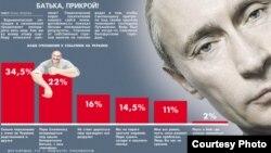 Апытаньне на сайце gorodnews.ru