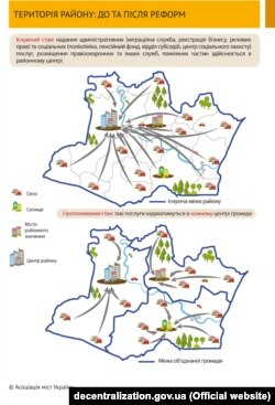 Децентралізація. Територія району до та після реформи