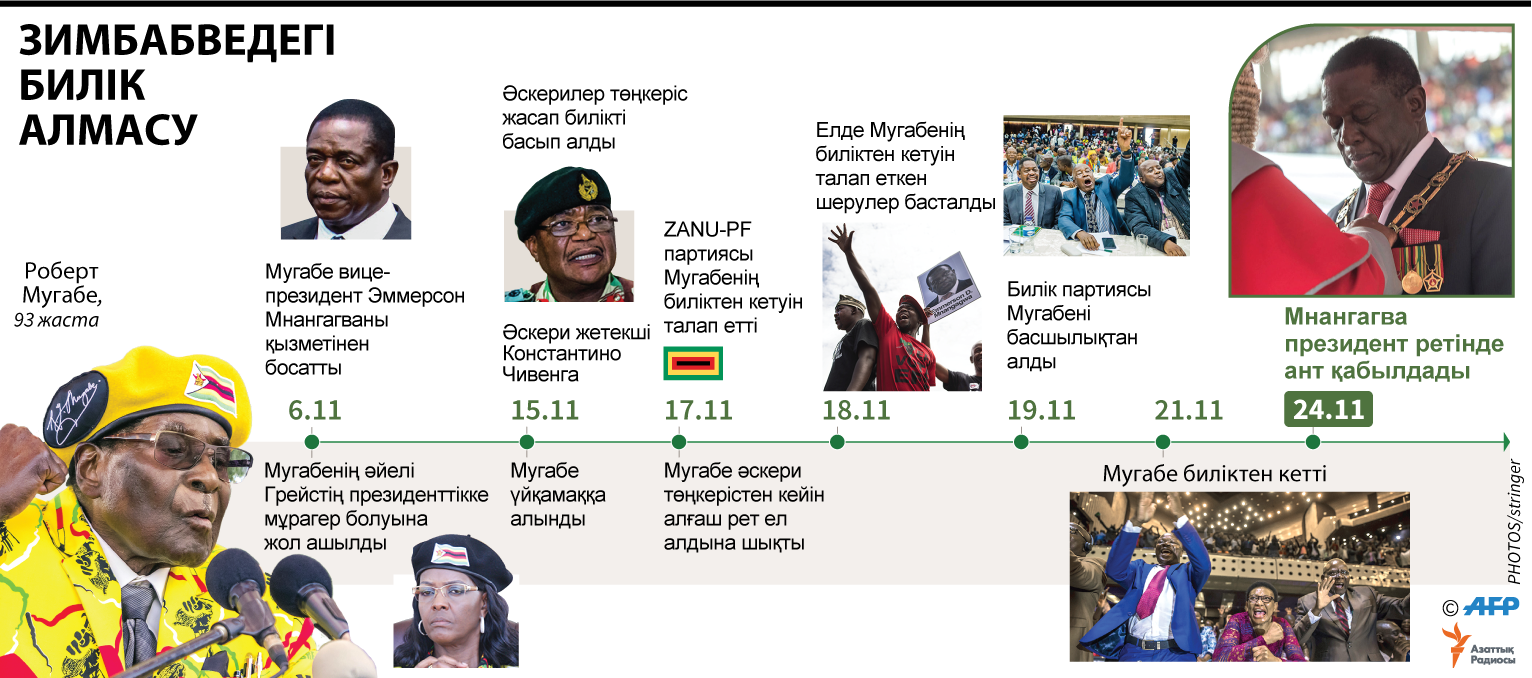 infographic about zimbabwe new president