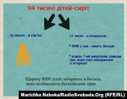 Інформація фонду «Розвиток України» та уповноваженого президента з прав дитини