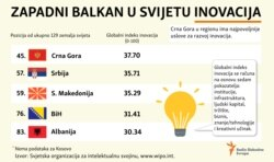 Infographic global index innovations