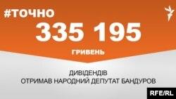 335 195 гривень дивідендів отримав народний депутат Володимир Бандуров