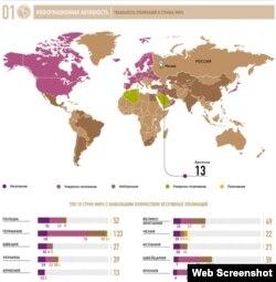 Rusiya Strateji Araşdırmalar Mərkəzinin təqdim etdiyi araşdırmadan görüntü.