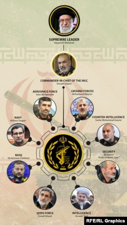 Who Is Who In The IRGC