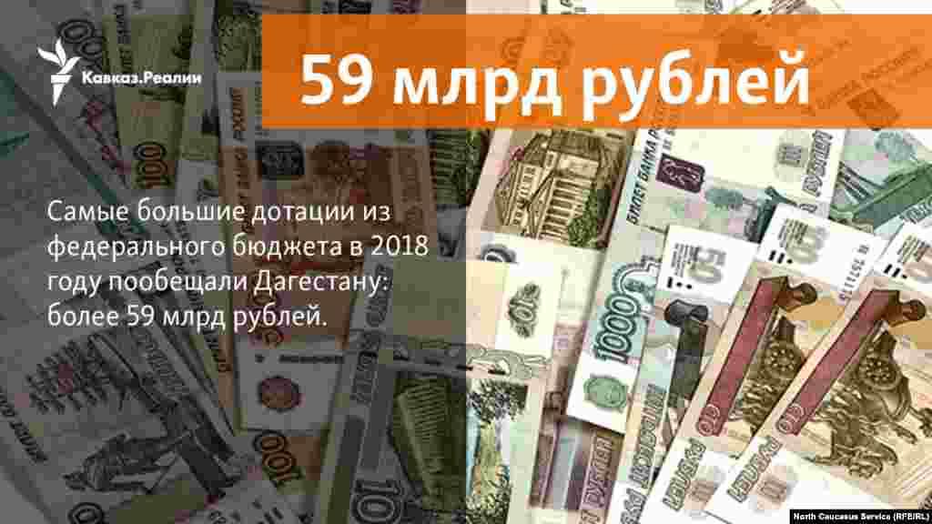 12.10.2017 // Дагестану пообещали самые большие дотации из федерального бюджета в 2018 году.