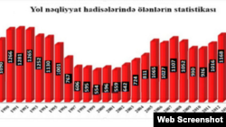 Azərbaycanda yol qəzalarında ölüm hallarının statistikası,1988-2015