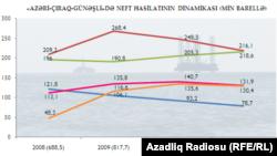 2008-2011-ci illərdə Azərbaycanda neft istehsalı təmayülü
