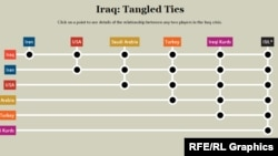 Iraq Crisis: Complicated Ties
