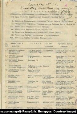 Першая старонка сьпісу кандыдатаў у гарадзкую Думу Менску. 1917 год