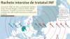Tratatul INF din 1987 privind limitarea arsenalului nuclear cu rază medie de acțiune