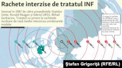 Infografic despre Tratatul INF