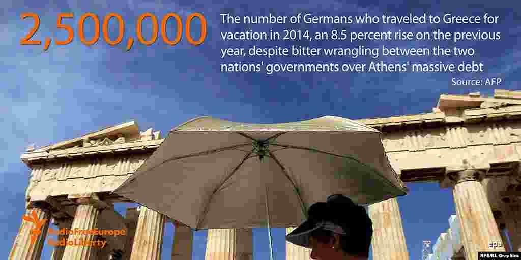 2014 жылы Германияның 2 миллион 500 мың азаматы Берлин мен Афин қарым-қатынастары нашарлағанына қарамастан (Грекия қарызы кесірінен), турист ретінде Грекияға барған.