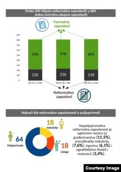 Grafik o nezaposlenosti iz analize